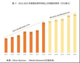 竞品分析报告:老虎证券 VS 富途牛牛插图3