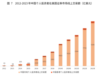 竞品分析报告:老虎证券 VS 富途牛牛插图8