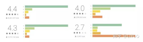 如何设计更可信的评价体系