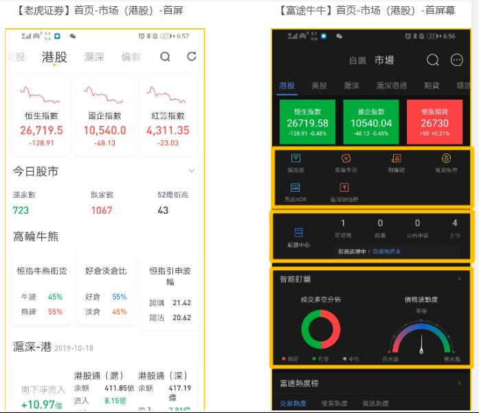 竞品分析报告:老虎证券 VS 富途牛牛插图23