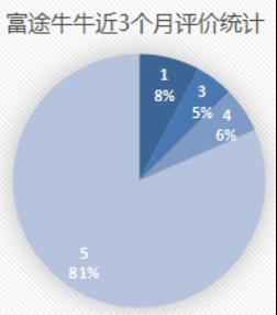 竞品分析报告:老虎证券 VS 富途牛牛插图37