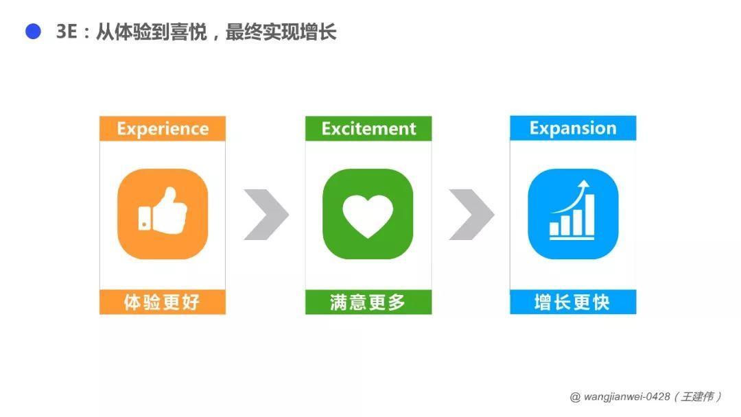 客户体验,如何驱动To B业务增长?