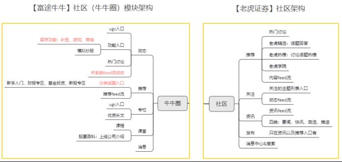 竞品分析报告:老虎证券 VS 富途牛牛插图26