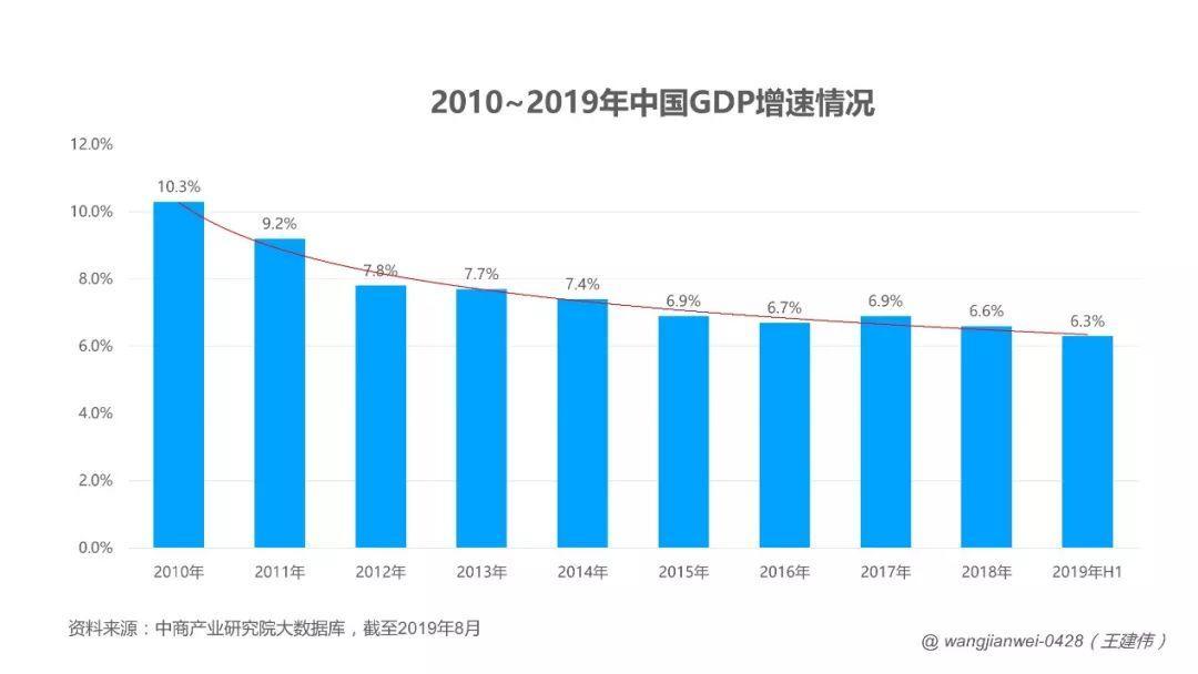 gdp2019 中国_2019年中国gdp增长率