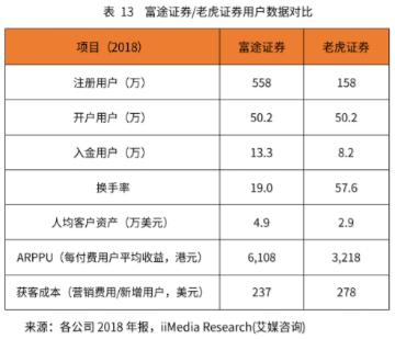 竞品分析报告:老虎证券 VS 富途牛牛插图12