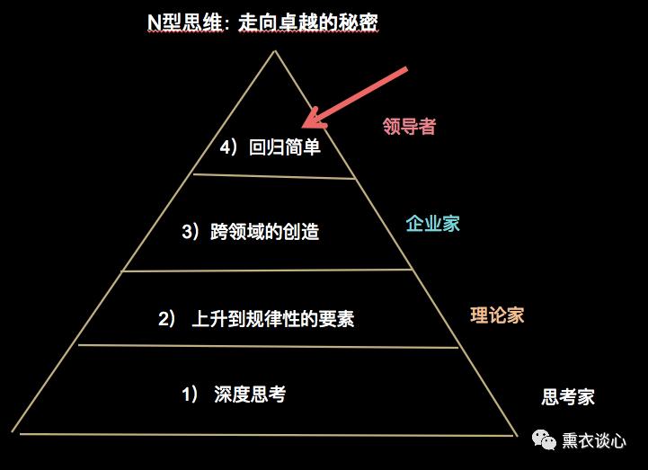N型思维 ( 3) : 如何在逆境中反手