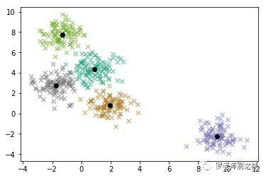 极简数据分析(下) - 数据挖掘及表达进阶
