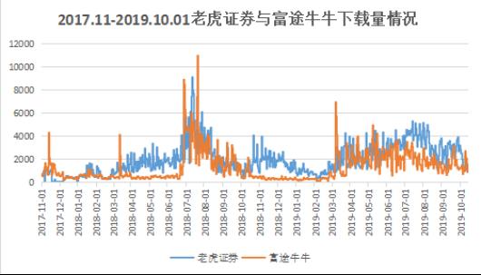 竞品分析报告:老虎证券 VS 富途牛牛插图9