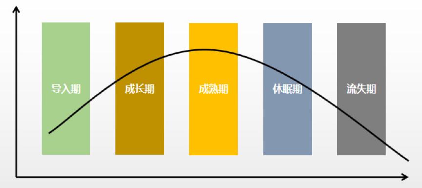 视角:站在产品的角度浅析标签