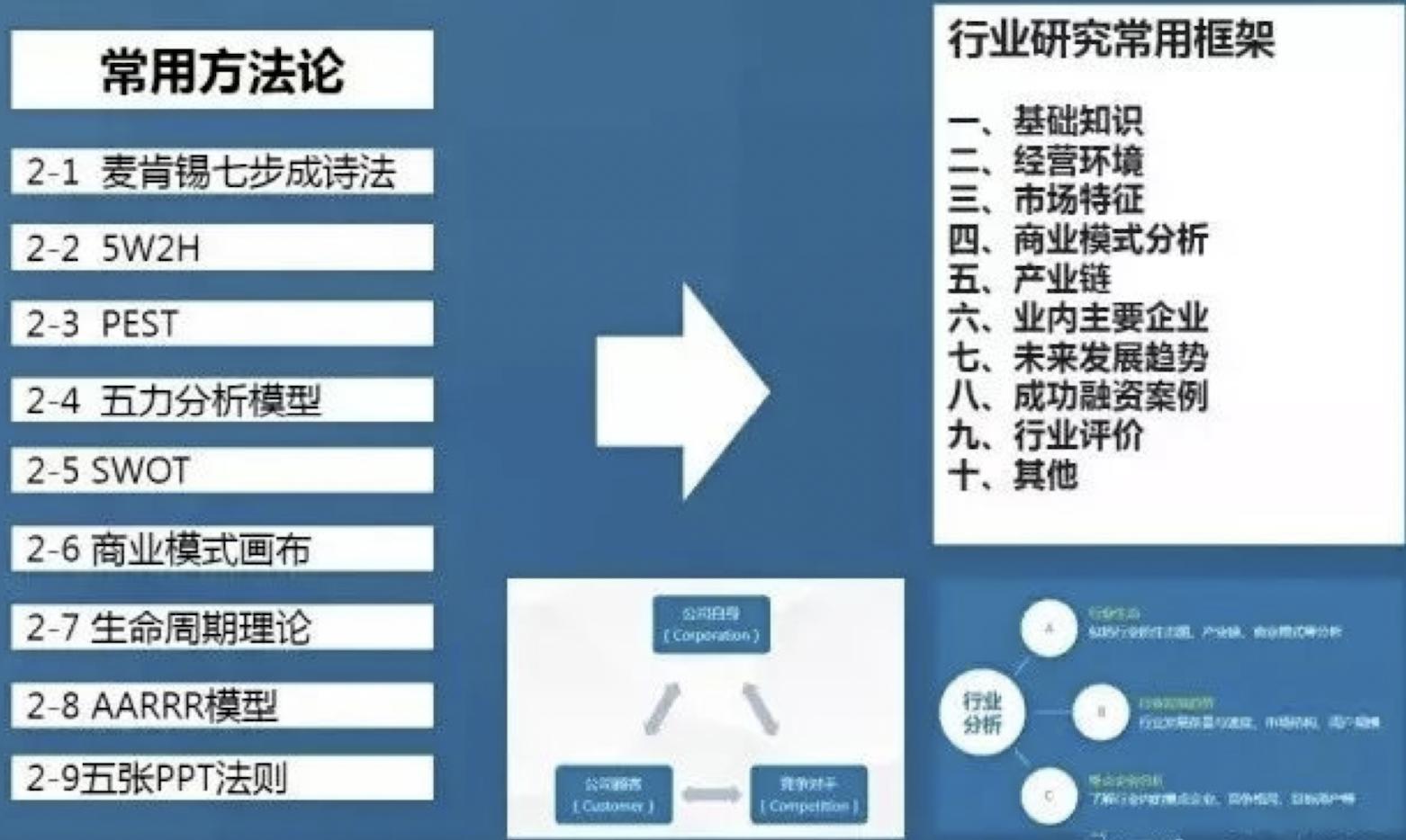4个步骤,让产品经理顺利完成行业分析插图(3)