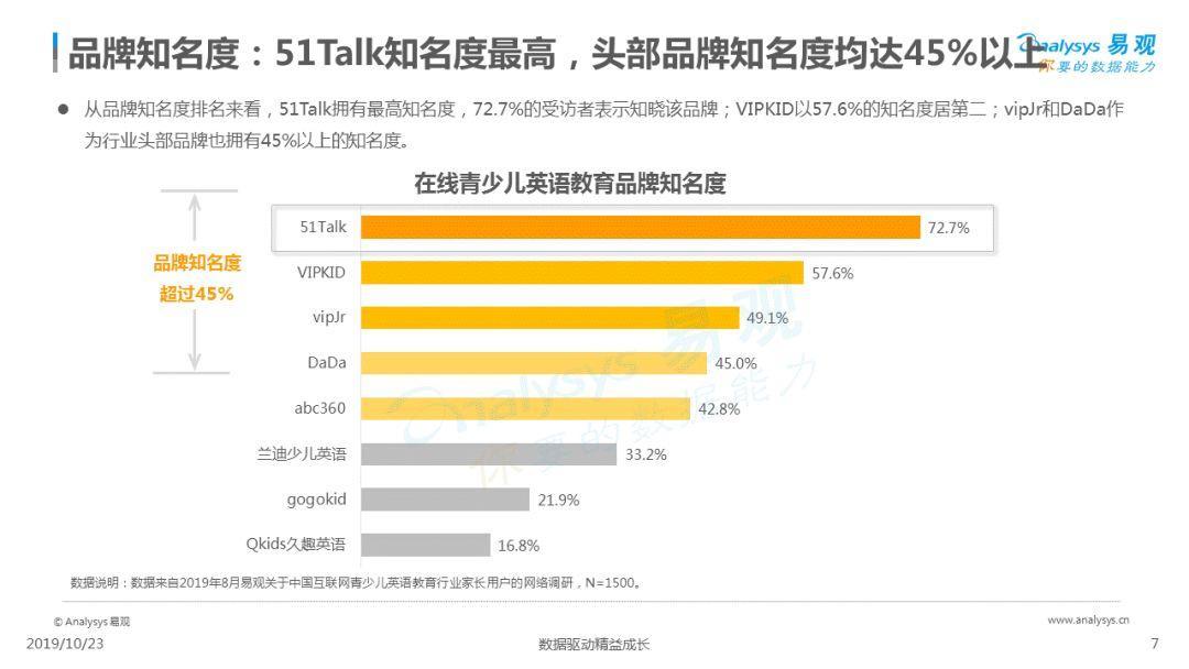 2019中国互联网青少儿英语教育行业洞察