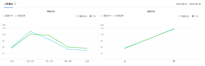 竞品分析报告:老虎证券 VS 富途牛牛插图18