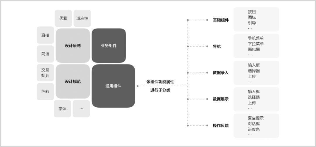 企业级UI组件库的设计方法与实践 | 网易FishDesign为例