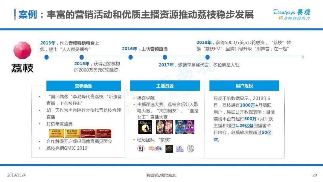 2019中国音频直播市场专题分析