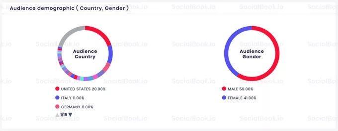 SocialBook||海外网红营销深度分析和市场报告