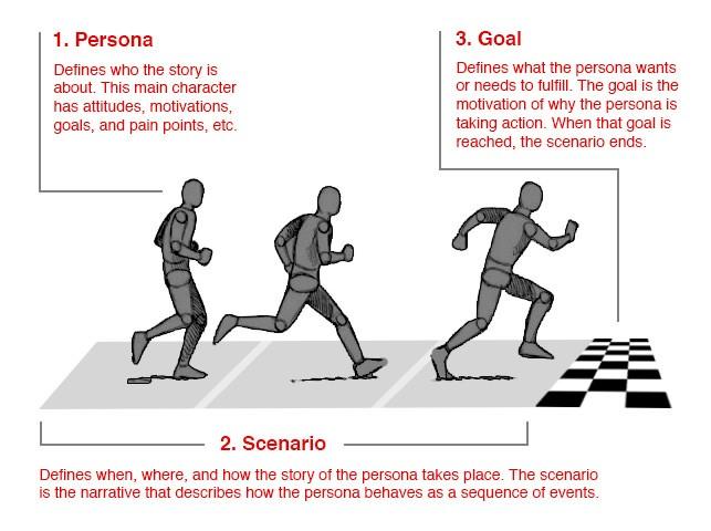 10 个步骤,塑造设计思维中的用户画像插图(1)