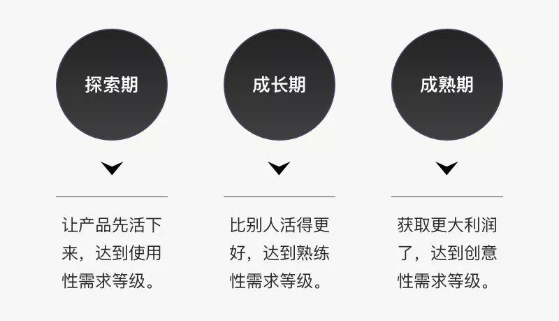 """【音频】助力产品设计,你应该了解""""需求的等级"""""""