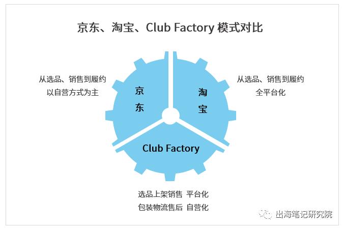 扒了10万数据,揭秘Club Factory用户增长过亿的秘密丨出海笔记
