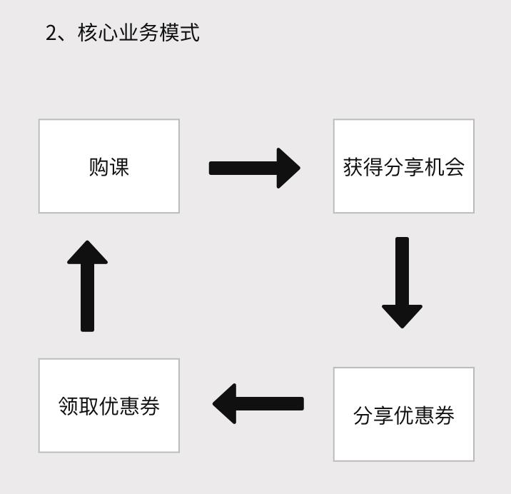 """以""""分享紅包""""為例,講解如何拆解業務與設計產品"""