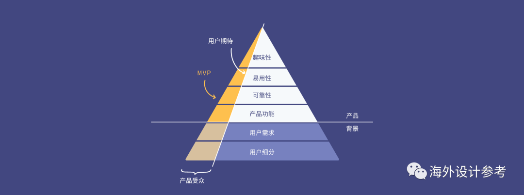 构建MVP(最小化可行产品)时应该如何划定产品范围?