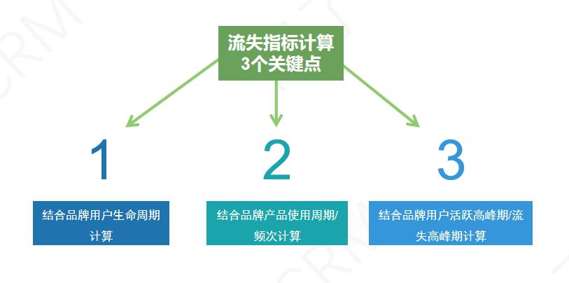 7条策略告诉你:如何搭建流失用户召回体系?-熊世界
