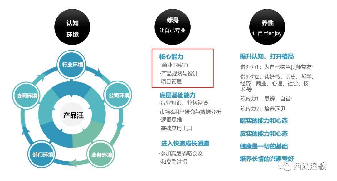 论产品经理的自我X(2)—产品经理需要的3项核心能力
