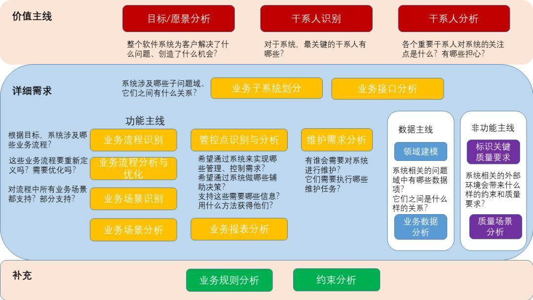 如何进行有效需求分析?(一)
