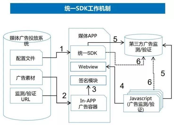 《守则广告监测及验证工作sdk统一数字》mma中国建筑设计思路一百字图片