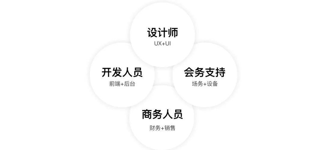 设计新宠(三)服务设计师