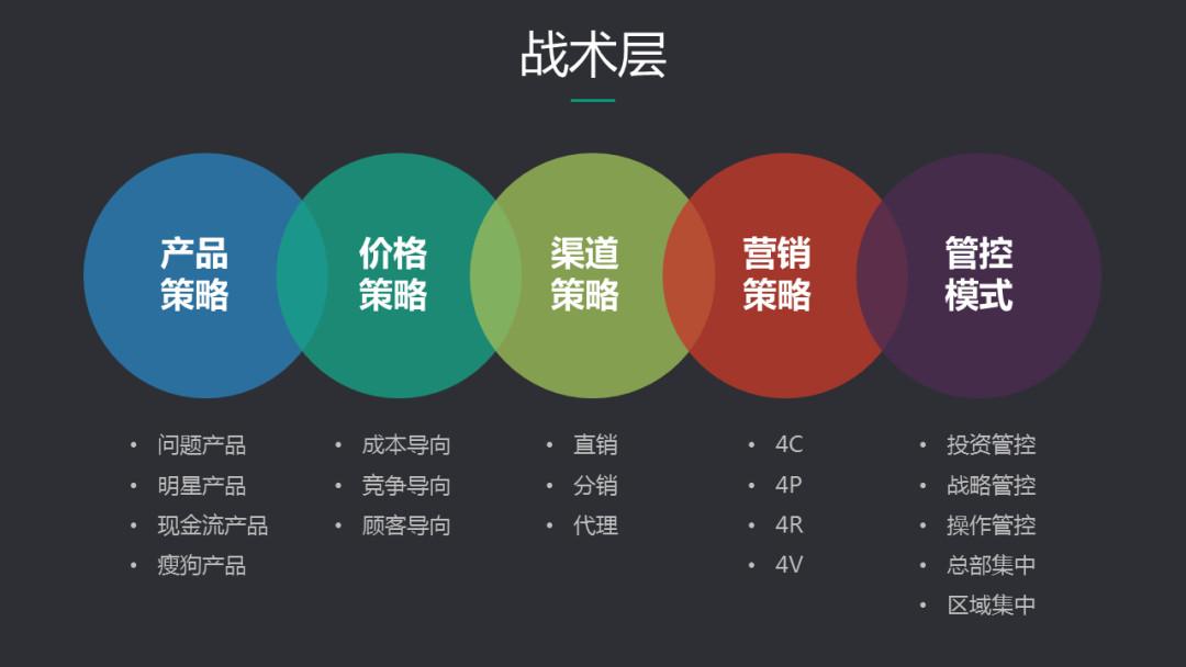 B端的业务分析框架