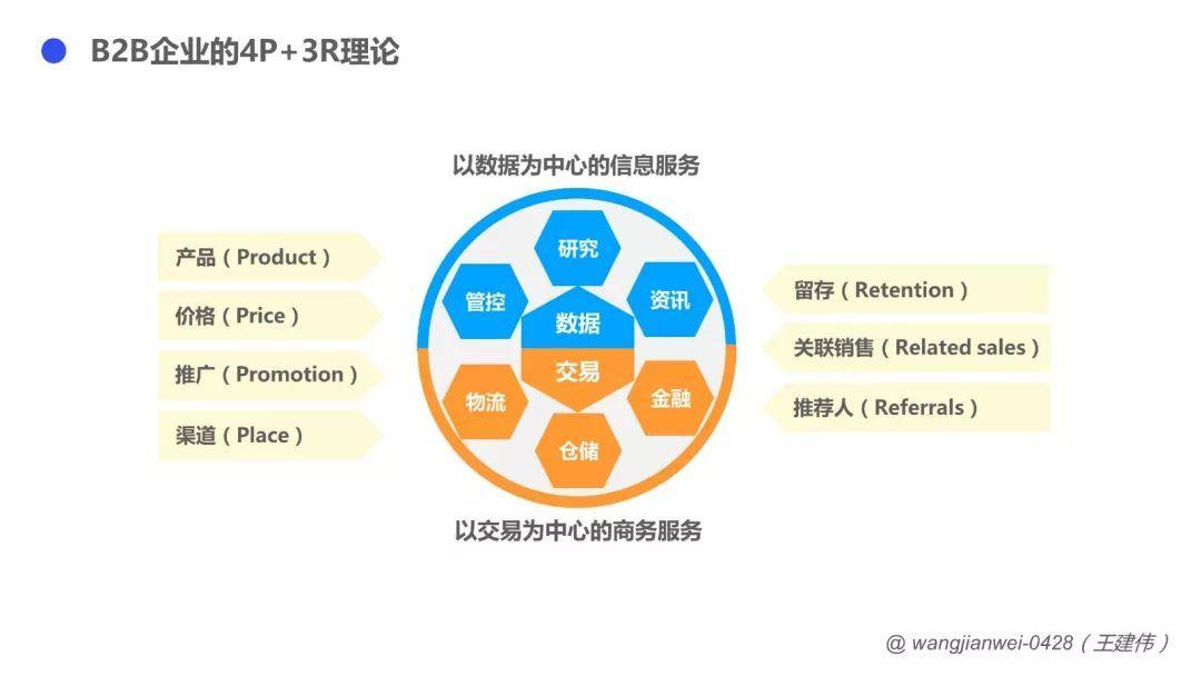 B2B企业,如何向服务要利润?
