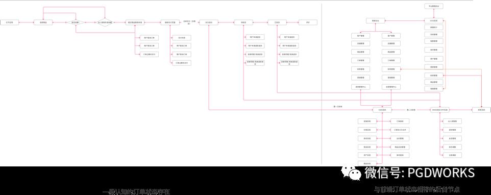 UE设计文章赏析-从体验角度看电商前端订单状态流转与后台联动