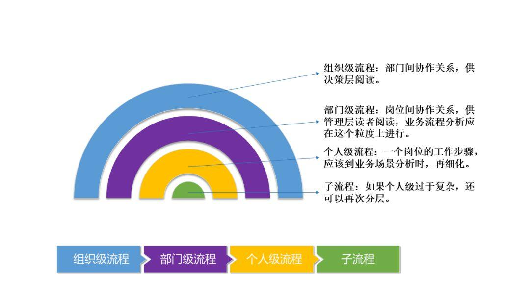 如何进行有效需求分析?(3)流程篇