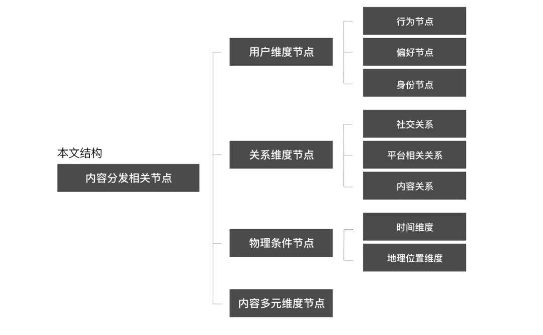 一键了解内容分发的X种节点