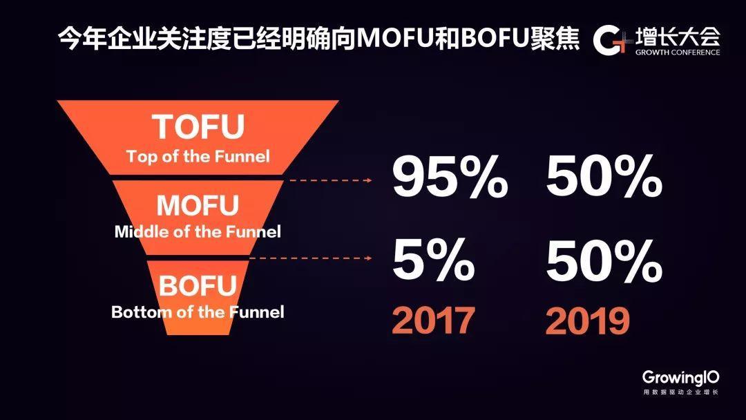 """GrowingIO 张溪梦:靠吃""""豆腐""""驱动增长已成为过去,啃""""骨头""""做增长才是未来"""