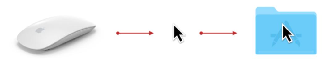 涨知识: 一招带你了解交互设计前沿理论