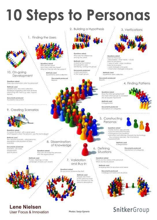 10 个步骤,塑造设计思维中的用户画像插图(3)