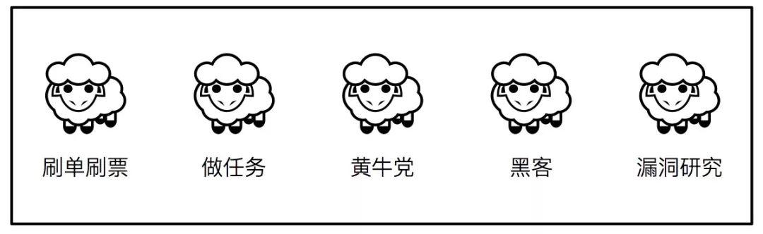 科普 | 拒绝羊毛党:运营同学必看的防薅羊毛技术完全解读