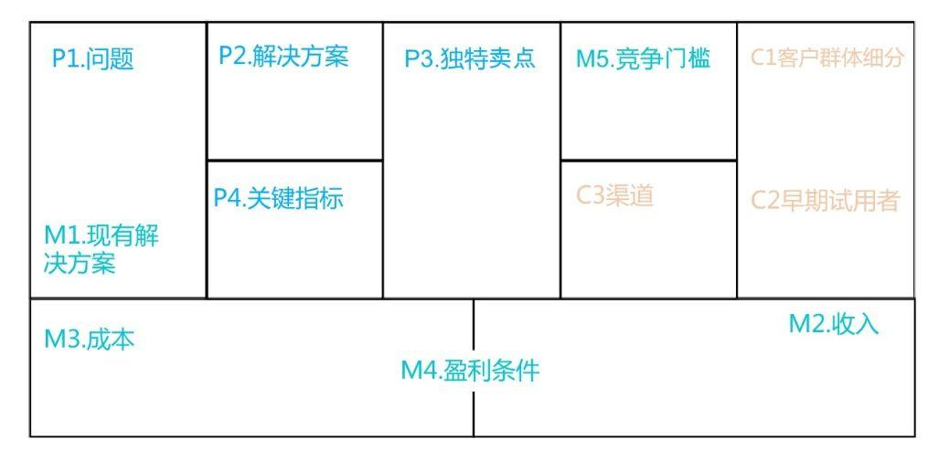 组建增长团队六大核心元素