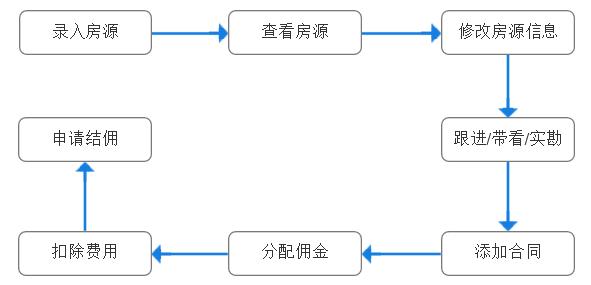 房产中介管理系统审批功能设计分析