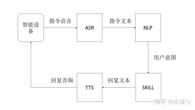 基于大屏的语音交互平台竞品分析报告(初稿)