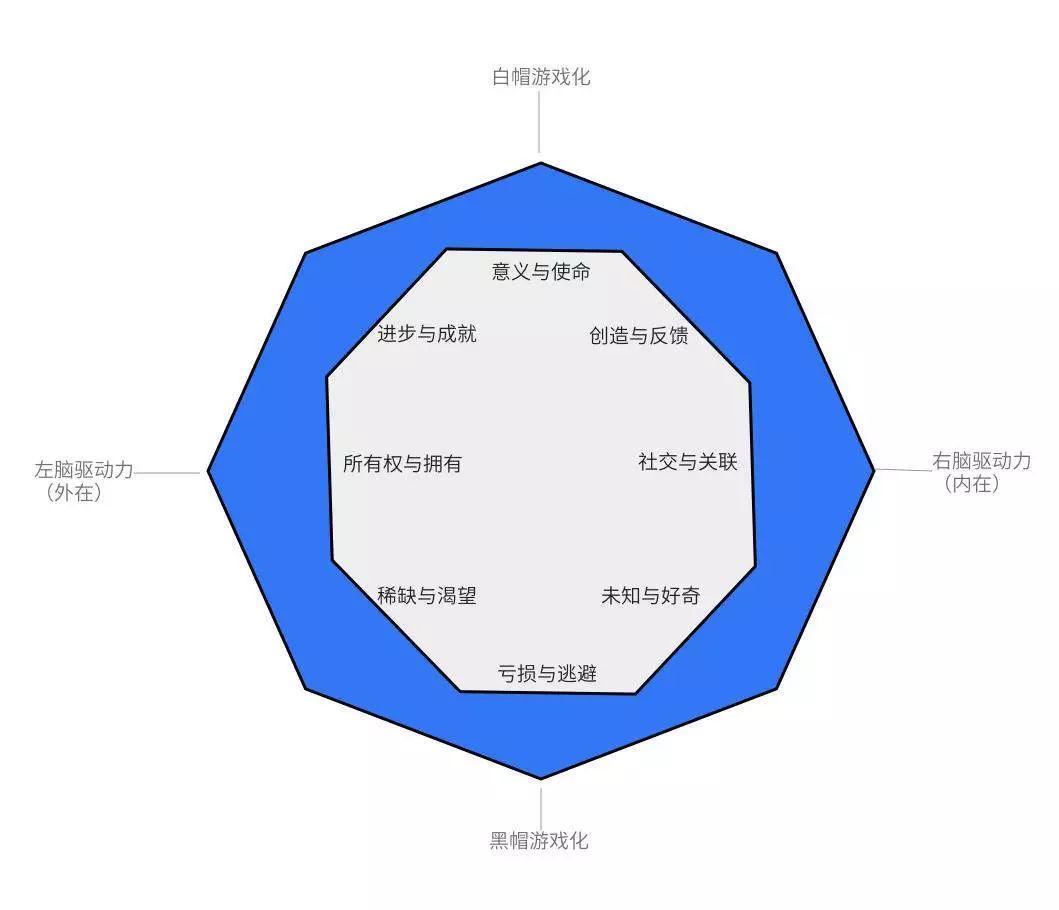 产品游戏化框架:八角行为分析法