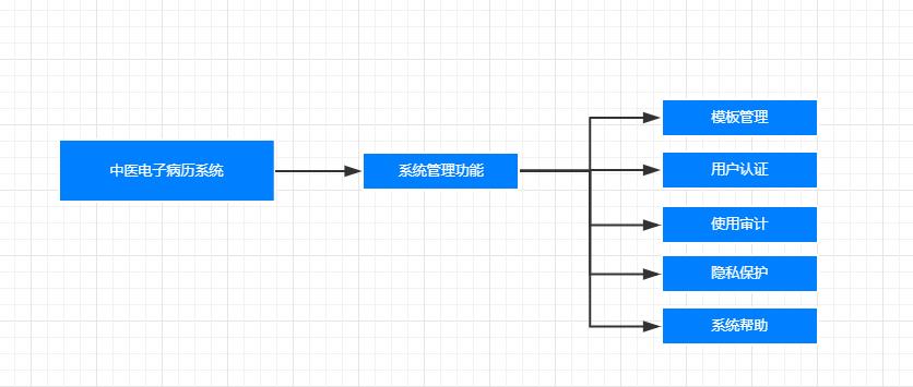 如何画功能结构图:中医信息化系统功能结构图分析