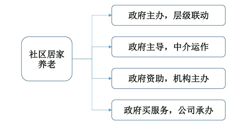 创业复盘:深度解析中国【互联网+养老】市场以及产品设计建议