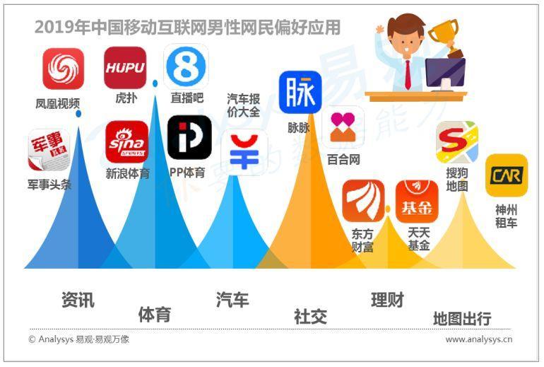 中国数字用户的行为变迁