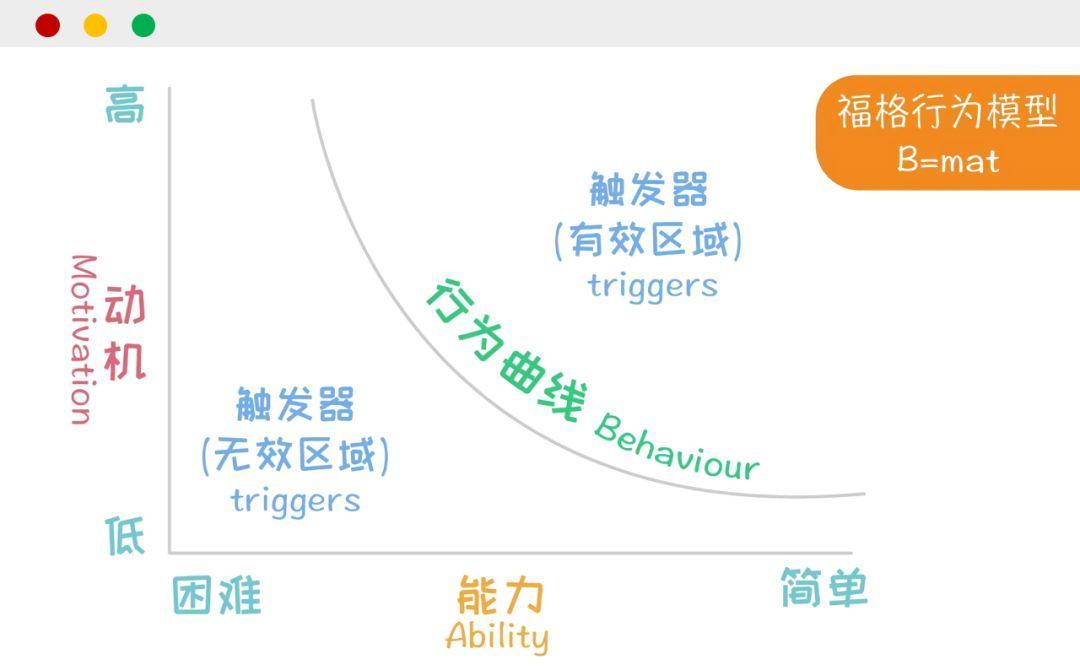 一套能让用户乖乖听话的模型,你只需掌握这 3个要点即可