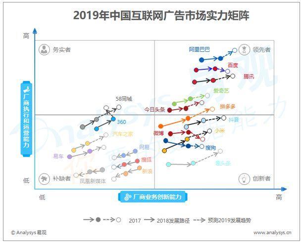2019年中国互联网广告市场实力矩阵分析:宏观环境持续恶化,新媒体开发能力将成为厂商竞争重点