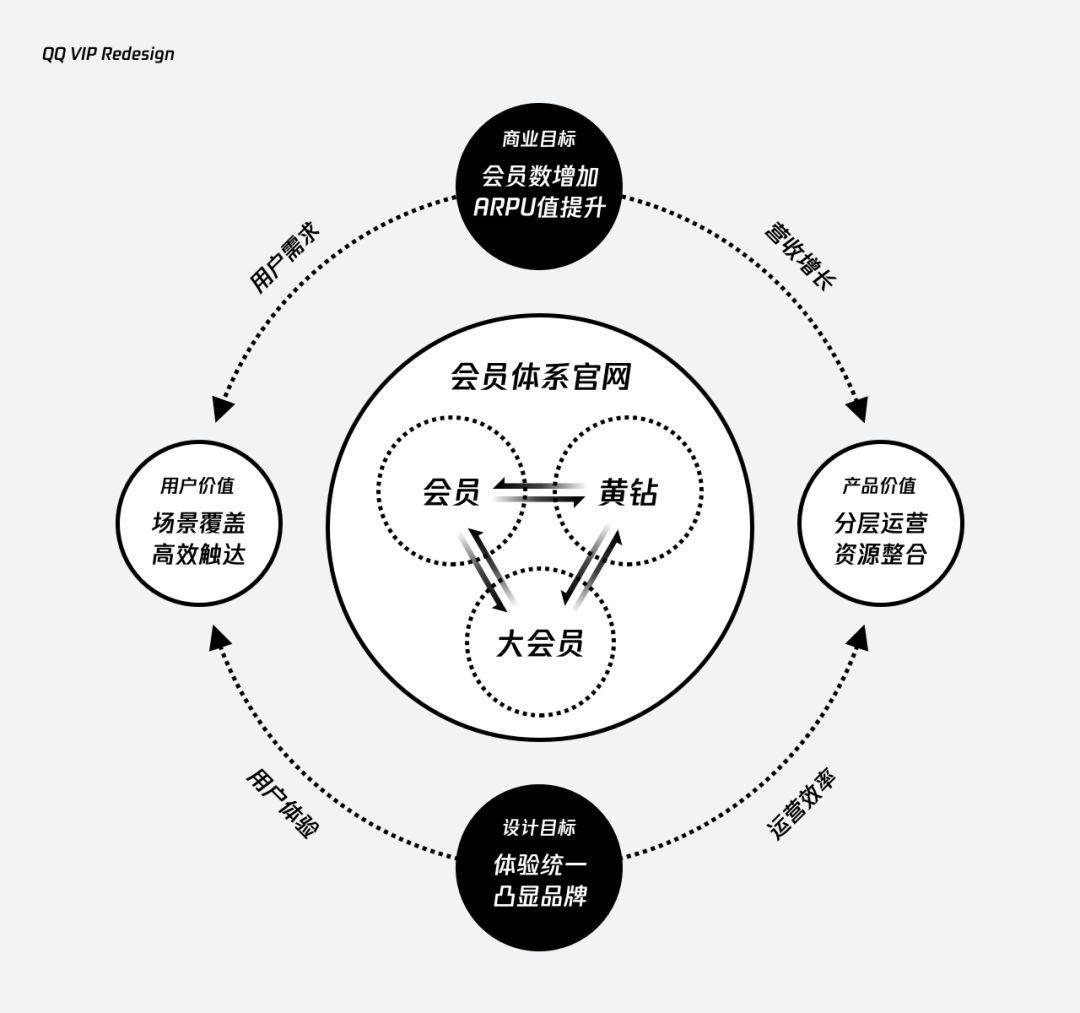 破局升级 | QQ VIP官网再设计