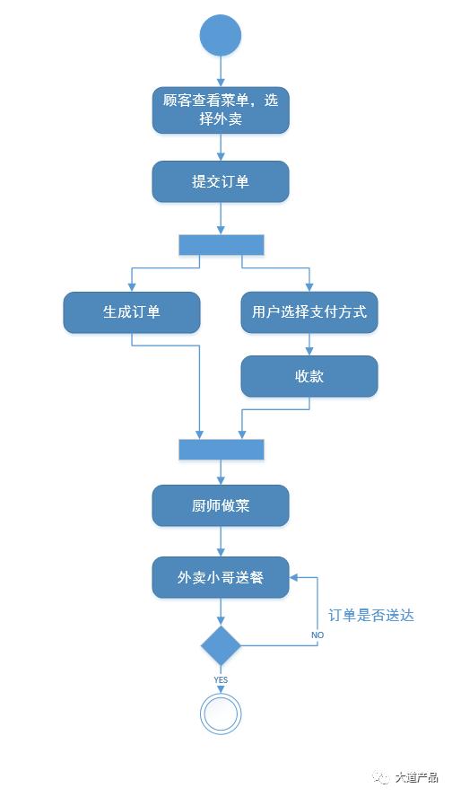 用议论文三要素搞懂需求分析(下)