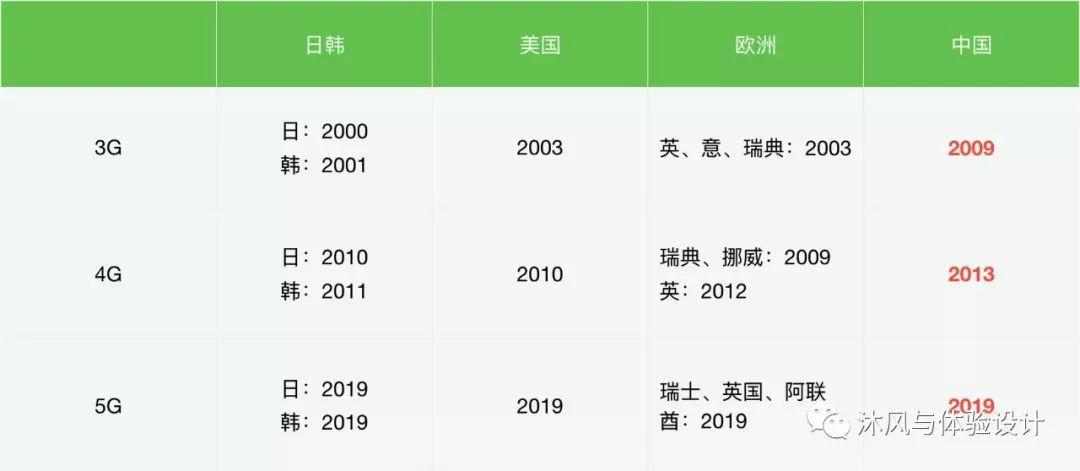 2019年度交互总结